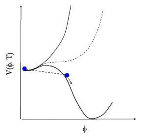 Потенциал поля-инфлатона в сценарии Алана Гута. Разные кривые соответствуют разным температурам.