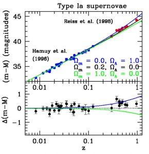 Диаграмма Хаббла для сверхновых Ia из статьи A. Reiss et al.,