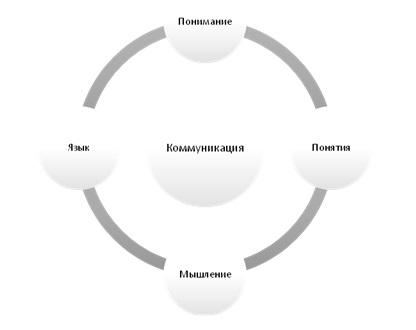 Схема 1. Понимание и мышление в процессе коммуникации
