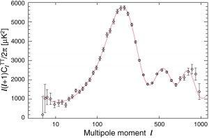 Рис.32.1. Разложение карты реликтового излучения, снятой WMAP за 9 лет наблюдений, по угловым мультиполям (спектр мощности). Традиционно изображают величину l(l+1) Cl. Из статьи G.Hinshaw et al. arXiv:1212.5226