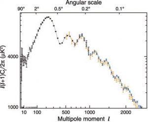 Рис. 32.2 То же самое разложение, что и на рис. 32.1, но в логарифмическом масштабе и с добавлением данных наземных микроволновых телескопов (см. текст). Из статьи G.Hinshaw et al. arXiv:1212.5226