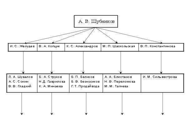 Схема кристаллофизической школы Шубникова