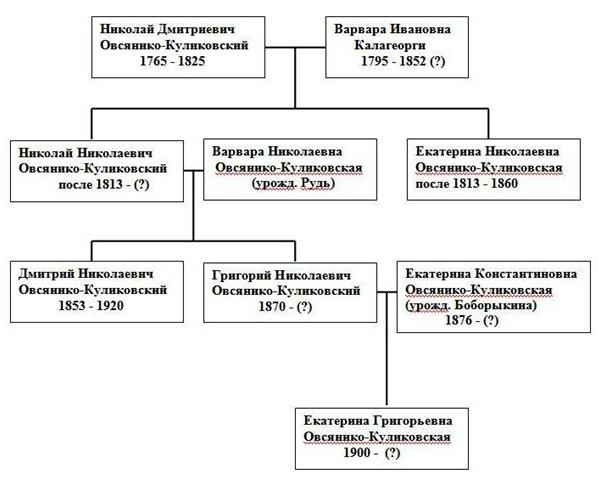 Родословное древо семьи Овсянико-Куликовских