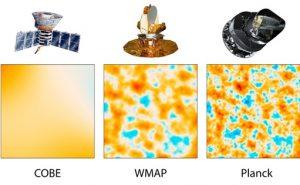 Рис 36.1 Прогресс в разрешении космических микроволновых телескопов. Один и тот же участок неба, снятый COBE, WMAP и «Планком»