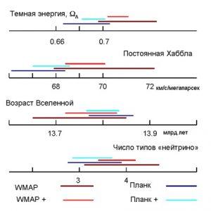 Рис. 36.1 сравнение результатов «Планка» с результатами WMAP
