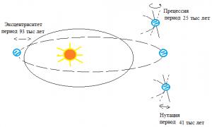 Характеристики движения Земли по орбите вокруг Солнца, подверженные периодическим изменениям в соответствии с теорией Миланковича: прецессия (precession), нутация (tilt), эксцентриситет (eccentricity).