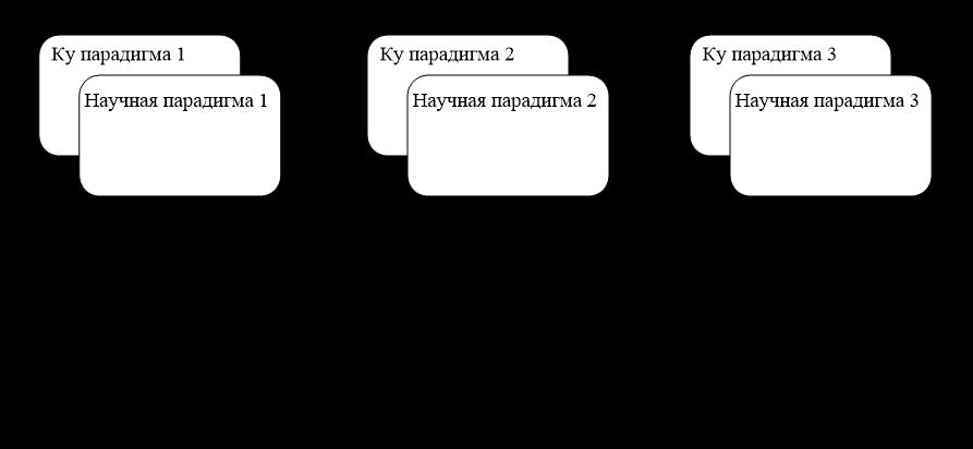 Схема социокультурного воспроизводства