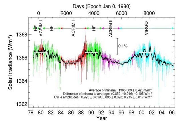 Рис. 10. Результаты прямых измерений солнечной постоянной 1978–2003 гг. с помощью ACRIM. Данные группы VIRGO исследовательского центра World Radiation Center, Давос, Швейцария. Различные цвета соответствуют периодам различных экспериментов. Черная кривая — результат сглаживания