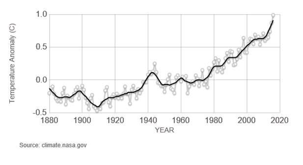 Рис. 11. Изменение глобальной температуры земной поверхности по данным Института Годдара NASA. За нулевой уровень принято среднее значение температуры в период 1951 — 1980г. Точки серой кривой соответствуют среднегодовым температурам; черная кривая получена усреднением за пять лет