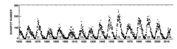 Рис. 3. Циклические изменения числа солнечных пятен в период с 1850 по 2010 годы. Веб сайт NASA; компиляция данных европейских наблюдений