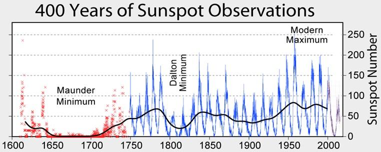 Рис. 5. Циклические изменения числа пятен c 1600 по 2000 г (красная и синяя кривые). Черная кривая получена путем сглаживания (осреднения)