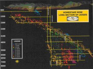 Рис. 1. Рудные тела и схема вскрытия шахты Хоумстейк