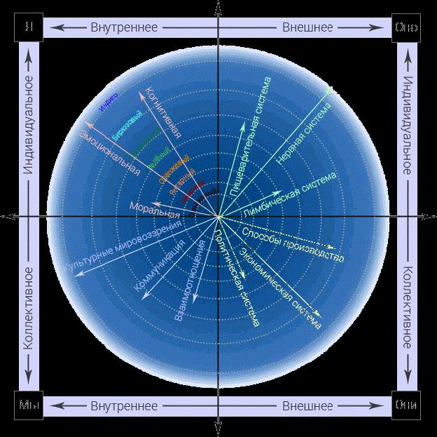 Рис. 1. Линии и уровни развития во всех четырёх квадрантах