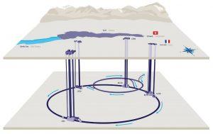 Рис.3. Схема подземных сооружений ускорителя LHC
