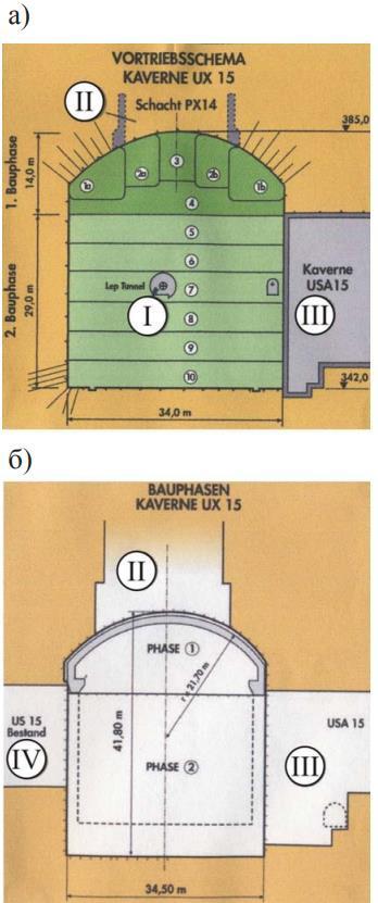 Рис.13. Последовательность экскавации полости UХ15: а)последовательность экскавации, б)стадии строительства: I – туннель, II – ствол доступа РХ14, III – полость USA15, IV – cуществующая полость US15. Арабскими цифрами обозначены стадии экскавации.