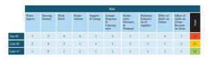 Рис.21. Риски вариантов расположения ускорителя FCC