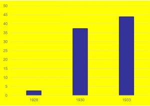 Процент голосов за партию Гитлера на выборах в Рейхстаг: 2,6% 37,3% 43,9%