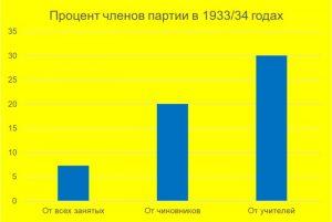 Социальный состав NSDAP: 7,3%; 20%; 30%