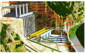 Рис.10. Схема сооружений комплекса Цзиньпин 2. https://web.archive.org/web/20131217211018/http://www.chincold.org.cn/news/li080321-12- overflow chamber-буферная камера, head surge chamber-головка буферной камеры, high pressure valve box-клапан высокого давления, power conduits-напорный водопровод, power hall-машинный зал, transformer chamber-трансформаторный зал.