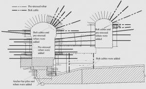 Рис.17. Схема установки анкерных болтов и предварительно напряженных канатных анкеров в полостях комплекса Цзиньпин 1. https://www.sciencedirect.com/science/article/pii/S1674775516300750 pre-stressed rebar-предварительно напряженная арматура, bolt cable-канатный анкер, were added-добавлены, anchor bar piles-пакет арматуры.