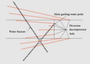 Рис.20. Бурение из забоя туннеля скважин, снижающих давление карстовых вод. https://ac.els-cdn.com/S1674775516300142/1-s2.0-S1674775516300142-main... main gushing water point - главный фонтанирующий пункт, diversion decompression hole – дренажная разгрузочная скважина, Water fracture – водоносная трещина.