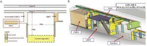 Рис.23. Лаборатория CJPL-1. a)План залов А (физические эксперименты), В (изучение горной механики) и C (предложения по расширению лаборатории); b)Размещение физического оборудования и связанного с ним вспомогательного оборудования в зале А. https://ac.els-cdn.com/S1875389214006683/1-s2.0-S1875389214006683-main.pdf?_tid=...