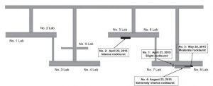 Рис.26. Внезапные выбросы пород при строительстве лаборатории CJPL 2. https://books.google.com/books?id=tDBHDgAAQBAJ&pg=PA529&lpg=PA529&dq=jinping+..