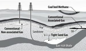 Рис.1. Источники природного газа. https://need-media.smugmug.com/Graphics/Graphics/i-h4sxpLr сoal bed methane-метан угольного пласта, conventional associated gas-традиционное месторождение газа, связанного с нефтью, оil-нефть, seal-непроницаемый слой, conventional non-associated gas-традиционное месторождение газа, несвязанного с нефтью, sandstone-песчаник, tight sand gas-газ плотных песчаников, gas-rich shale- газовый сланец