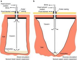 Рис.1. Сооружение полости для хранения сжиженного газа в солевом слое.