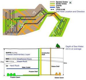 Рис.11. План и разрез расположения полостей хранения сжиженных газов в Инчхоне. http://ocw.snu.ac.kr/sites/default/files/NOTE/5872.pdf