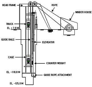 Рис.14. Грузовой автомобильный лифт в стволе хранилища Инчхон.