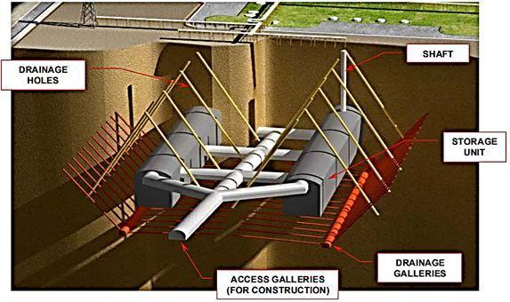Рис.21. Главные компоненты системы хранения сжиженного газа в закрепленнной полости. http://www.skec.co.kr/file_download/5.Flexibilities%20of%20LNG%20Storage%20...