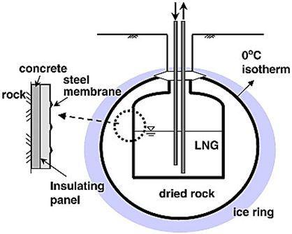 Рис.24. Ледяное кольцо вокруг сечения полости.