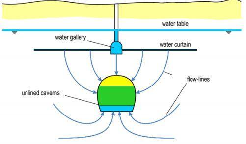 Ris4. Схема изоляции водными потоками продукта в незакрепленной