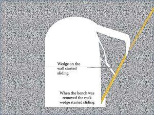 в)клин на стене начинает скользить и, когда уступ был удален при экскавации, скольжение продолжилось