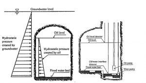 Рис.5. Слева - концепция гидродинамической защиты полости от утечек нефти и газа, справа – схема насосных систем откачки нефти и воды. http://www.fingerlakeslpgstorage.com/pdfs-updated/2012-01-20_BSKtoDEC_... groundwater level-уровень подземных вод, hydrostatic pressure created by groundwater-гидростатическое давление, созданное водой, oil level-уровень нефти, hydrostatic pressure created by oil-гидростатическое давление, созданное нефтью, fixed water bed-установленный уровень воды, oil level detector-детектор уровня нефти, oil level-уровень нефти, oil/water interface detector-детектор границы раздела нефти/воды, oil pump-нефтяной насос, water pump-водный насос.