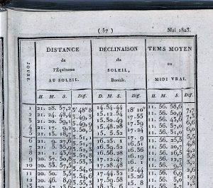 Страница 57 французского Астрономического календаря на 1823 г. с данными по склонению Солнца на май 1823 г.