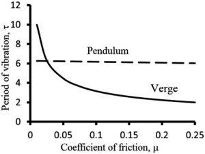 Рис. 8. Типичные зависимости периода колебаний от коэффициента трения для билянцевого (сплошная линия) и маятникового (пунктирная линия) механизма