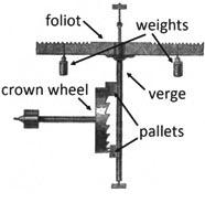 Рис. 4. Билянцевый спусковой механизм башенных часов