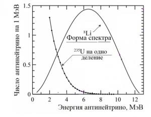 Спектр нейтрино от осколков деления урана-235. Для сравнения приведена форма спектра от изотопа 8Li