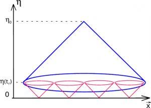 схема, показывающая парадокс с горизонтом в ранней Вселенной маленькие конусы показывают распространение света, испущенного в момент начала расширения Вселенной, если оно совпадает с Большим взрывом, т е началом горячей стадии. Большой конус — наше поле зрения. По вертикали — конформное время, «замедляющееся» обратно пропорционально масштабному фактору расширяющегося пространства, по горизонтали — конформное расстояние, определяемое аналогично. Изображение В. Рубакова.