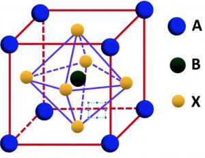 Рисунок 1. Элементарная ячейка кристаллической решётки металлогалогеннового перовскита. Анионы атомов галогенов X— (йода, брома или хлора) занимают вершины октаэдра, в центре которого находится катион двухвалентного металла B2+. Вся эта структура окружена органическими (или неорганическими) катионами А+ в кубическом или тетрагональном расположении. Общую химическую формулу соединения можно записать как ABX3 (атомы, находящиеся в вершинах или на гранях куба, одновременно принадлежат сразу нескольким ячейкам, поэтому для правильной формулы их количество следует делить на соответствующее число).
