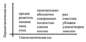 Фигура 4. Две оси речевой деятельности