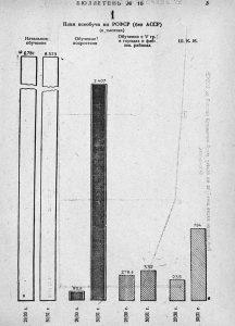 Рост числа учащихся (Бубнов, 1931)