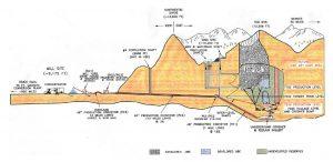 """Рис.2. Разрез по вскрывающим выработкам шахты Хендерсон. https://www.terrain.org/2013/nonfiction/the-great-underground/ Размеры в футах (1 фут = 0,3 м), truck haul to Ft. Madison conversion plant — автотрасса к перерабатывающей фабрике форта Мэдисон, Mill site — обогатительная установка, Concentrator — концентратор, Mill yard drive house&transfer station — перегрузочная станция обогатительной установки, Transfer station&drive house (PC2/PC3) — перегрузочная станция конвейеров PC2/PC3, Overland 48"""" production conveyor (PC3)(4 miles long) — надземный конвейер (РС3) с шириной ленты 1,2 м, длиной 6,4 км, #4 ventilation shaft (отметка над уровнем моря 9808 ft) (not in use) — вентиляционный ствол №4 (отметка 2770) ( не используется), Continental divide (12000 ft) — главный водораздел (отметка 3660 м), Mine site (10200 ft) — площадка шахты (отметка 3100 м), Men&material shaft — ствол для людей и материалов, Ventilation shafts — вентиляционные стволы, Inter — level ramps — рампы между горизонтами, PC1/PC2 transfer station — перегрузочная станция конвейерных линий PC1/PC2, 48"""" production conveyer (PC1) (1 mile long) 3% — конвейер (РС1) с шириной ленты 1,2 м c уклоном 11°, Red Mtn. — Красная гора, Exhausted 8100 level — отработанный горизонт, Future high lift cave area — будущая добычная полость, Underground crusher&reclaim gallery — подземное дробильная и усредняющая галерея, Denver 50 miles — расстояние до Денвера 80 км, 7700 production level — добычной горизонт, 7500 former train level — бывший транспортный горизонт, 7065 haulage level and crusher dump — горизонт откатки и склада дробленой руды"""