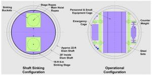 Рис.4. Сечение главного (клетевого) ствола шахты Хендерсон. http://crop.unl.edu/claes/HD_CDR_23Jun_final-1.pdf Shaft sinking configuration: sinking buckets, stage ropes, main hoist, approx 22-ft diam shaft, 20' inside diam. shaft, 18-ft 6-in sinking stage — оснащение ствола на период проходки: проходческие бадьи, канаты проходческого полка, канат главного подъема, диаметр в проходке приблизительно 6,7 м, диаметр в свету 6,0 м, проходческий полок диаметром 5,6 м. Operational configuration: personnel&small equipment cage — клеть для персонала и малогабаритного оборудования, emergency cage — аварийная клеть, counter weight — контргруз, steel sets — металлическая армировка ствола