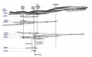 Рис.8. Схема расположения перспективных научных горизонтов в шахте Хоумстейк