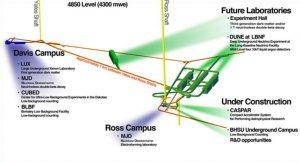 Рис.9. Существующие и будущие научные комплексы на горизонте 4850 шахты Хоумстейк