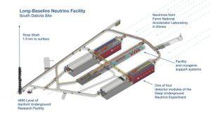 Рис.12. Трехмерная схема проекта DUNE лаборатории Сэнфорд.