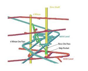 Рис.17. Реконструкция приствольных выработок ствола Росс на горизонтах 4850 и 5000 при реализации проекта DUNE